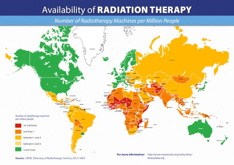 Availability of radiotherapy machine